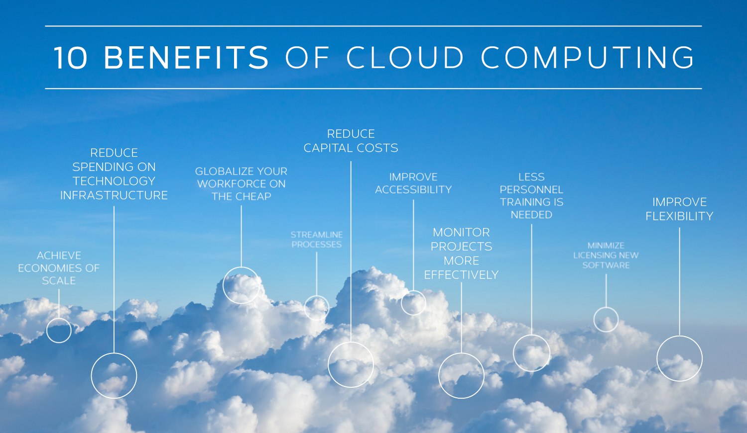 anube 10 benefits of cloud
